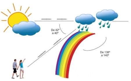 arco iris corel