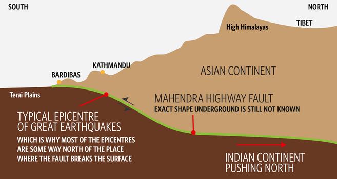 Figura 1: Corte geológico en Nepal. Fuente: https://cosmosmagazine.com/.