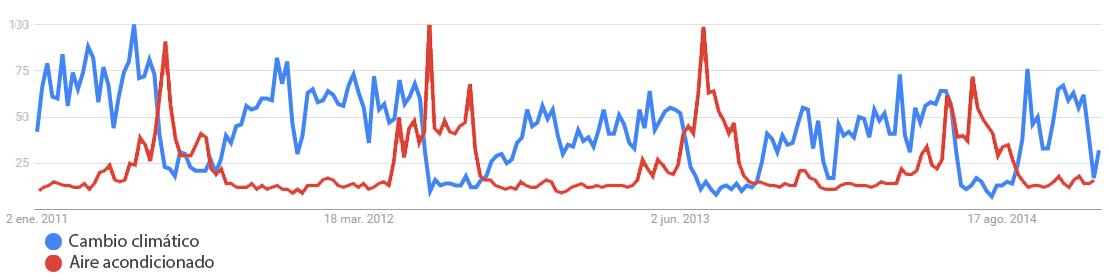 Evolución de búsquedas de los términos cambio climático (azul) y aire acondicionado (rojo) entre 2011 y 2015. Seguro que identificáis pronto los 4 veranos del intervalo. Parece que el calor afecta gravemente a la conciencia ambiental.