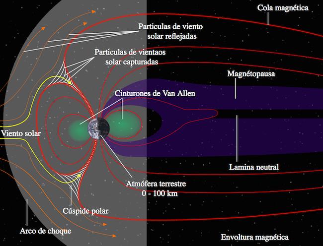 aurora-esquema-campo-magnetico