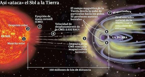 auroras_tormenta-solar-proteccion-tierra